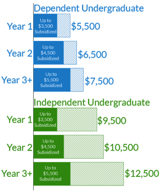 direct-loans-annual-borrowing-limits-for-undergraduate-students-525x621